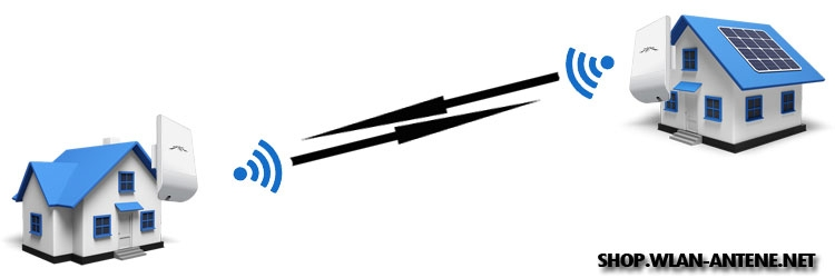 2.4GHz WLAN komplet za brezžično povezavo